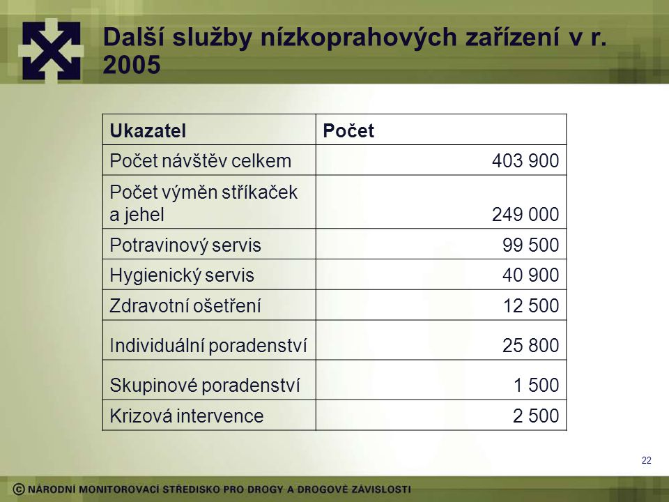 22 Další služby nízkoprahových zařízení v r. 2005 UkazatelPočet Počet návštěv celkem403 900 Počet výměn stříkaček a jehel249 000 Potravinový servis99