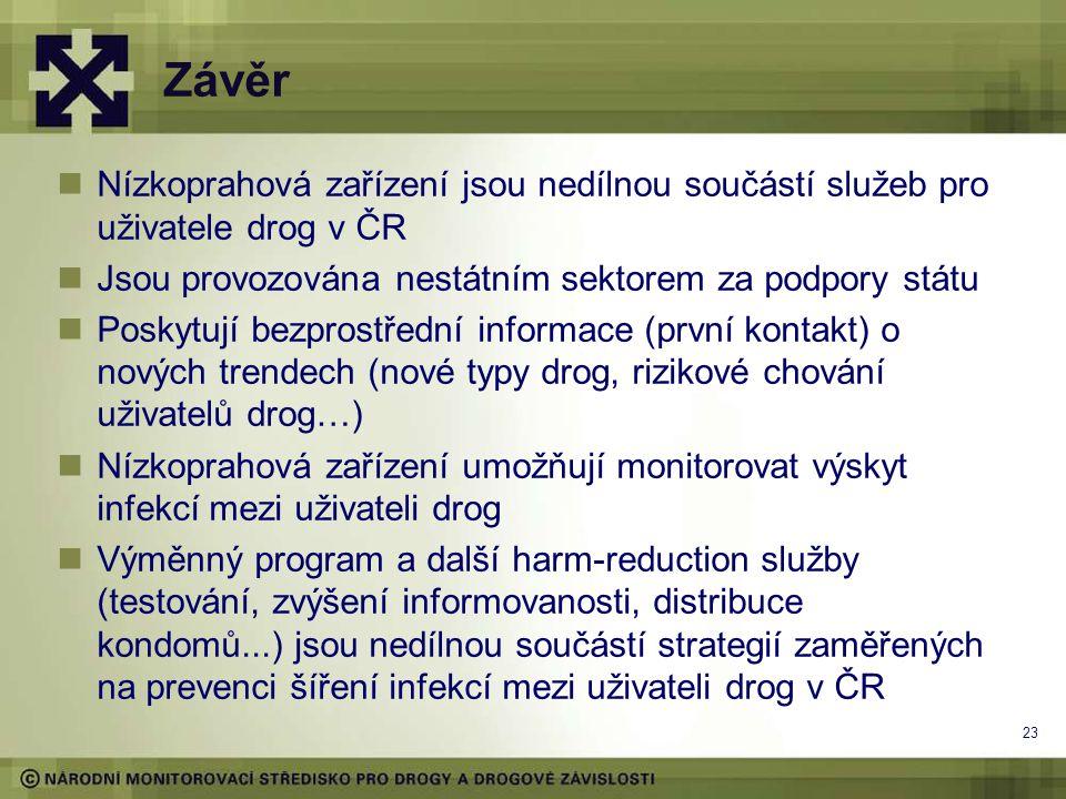 23 Závěr Nízkoprahová zařízení jsou nedílnou součástí služeb pro uživatele drog v ČR Jsou provozována nestátním sektorem za podpory státu Poskytují be