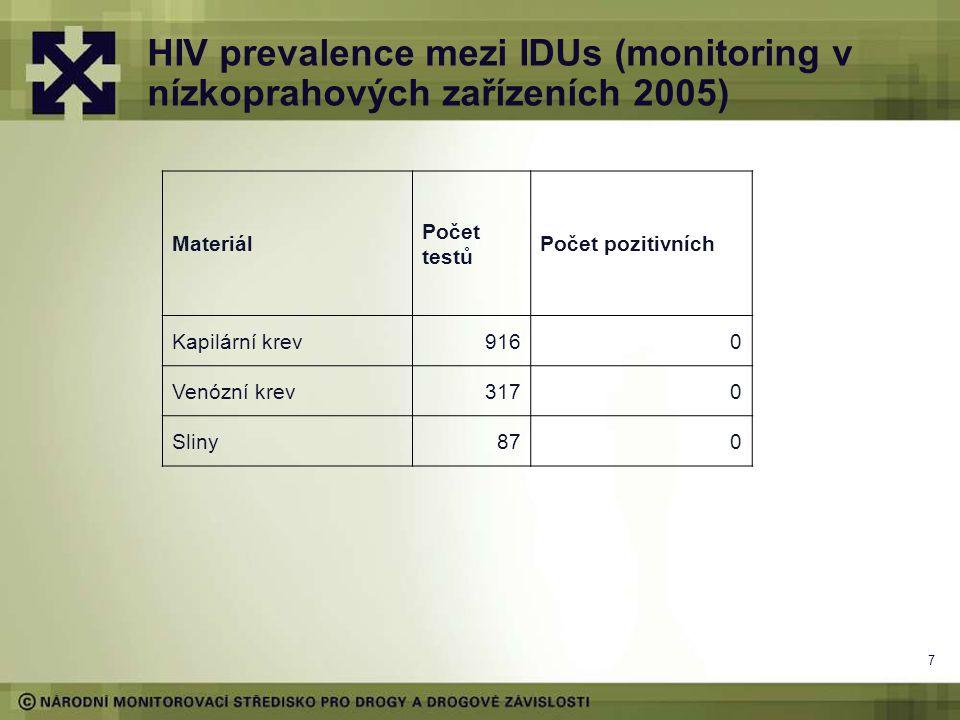 7 HIV prevalence mezi IDUs (monitoring v nízkoprahových zařízeních 2005) Materiál Počet testů Počet pozitivních Kapilární krev9160 Venózní krev3170 Sl