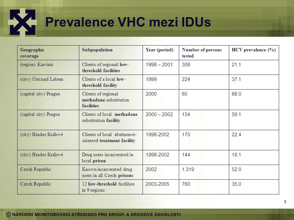 8 Prevalence VHC mezi IDUs Geographic coverage SubpopulationYear (period)Number of persons tested HCV prevalence (%) (region) KarvináClients of region
