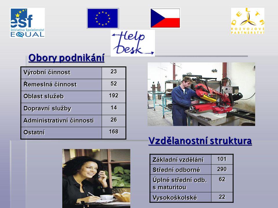 Obory podnikání Výrobní činnost 23 Řemeslná činnost 52 Oblast služeb 192 Dopravní služby 14 Administrativní činnosti 26 Ostatní168 Vzdělanostní strukt