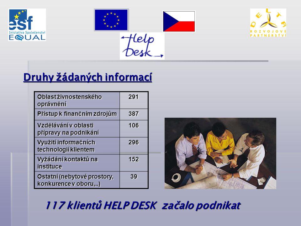 Druhy žádaných informací Oblast živnostenského oprávnění 291 Přístup k finančním zdrojům 387 Vzdělávání v oblasti přípravy na podnikání 106 Využití informačních technologií klientem 296 Vyžádání kontaktů na instituce 152 Ostatní (nebytové prostory, konkurence v oboru,..) 39 117 klientů HELP DESK začalo podnikat
