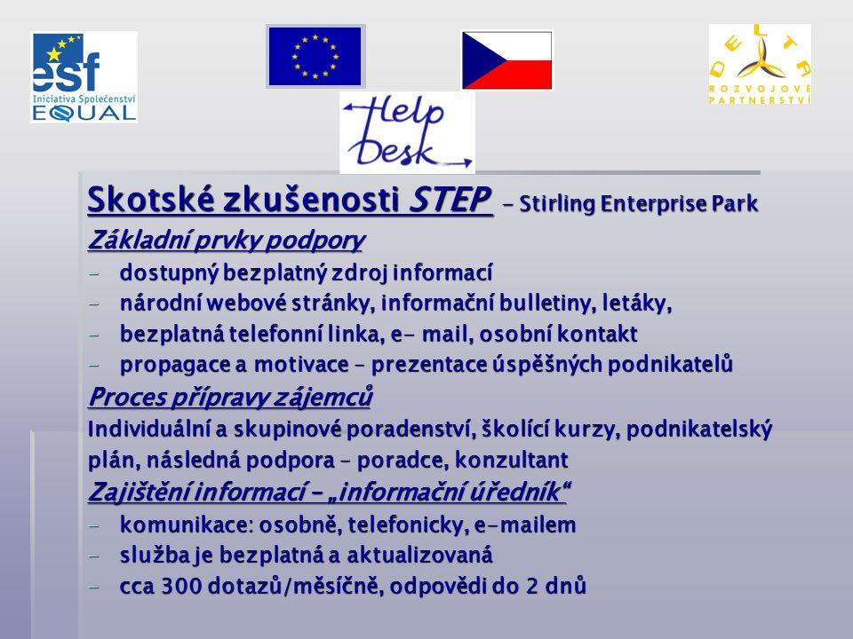 Skotské zkušenosti STEP - Stirling Enterprise Park Základní prvky podpory -dostupný bezplatný zdroj informací -národní webové stránky, informační bull