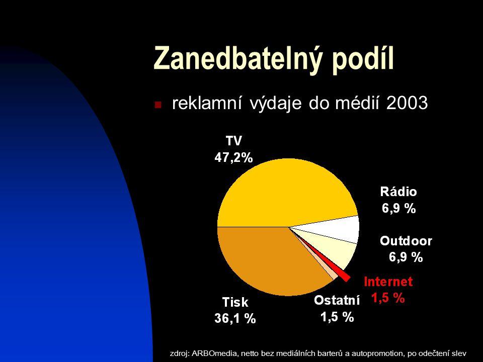 Zanedbatelný podíl reklamní výdaje do médií 2003 zdroj: ARBOmedia, netto bez mediálních barterů a autopromotion, po odečtení slev