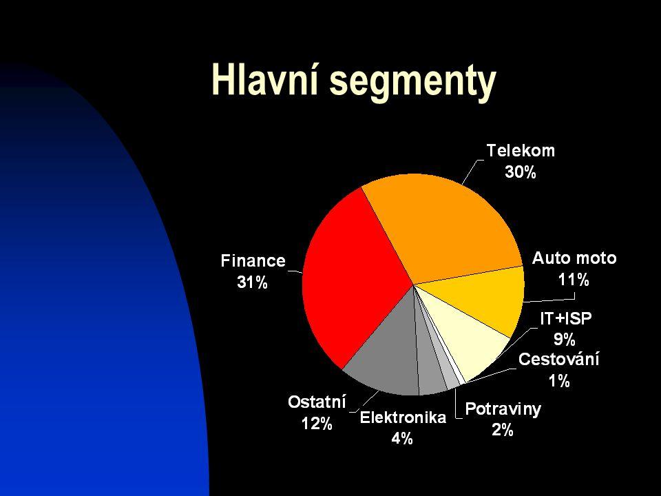 Hlavní segmenty