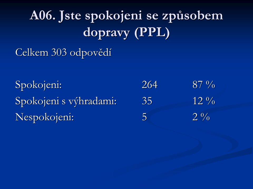 A06. Jste spokojeni se způsobem dopravy (PPL) Celkem 303 odpovědí Spokojeni:26487 % Spokojeni s výhradami:3512 % Nespokojeni:52 %