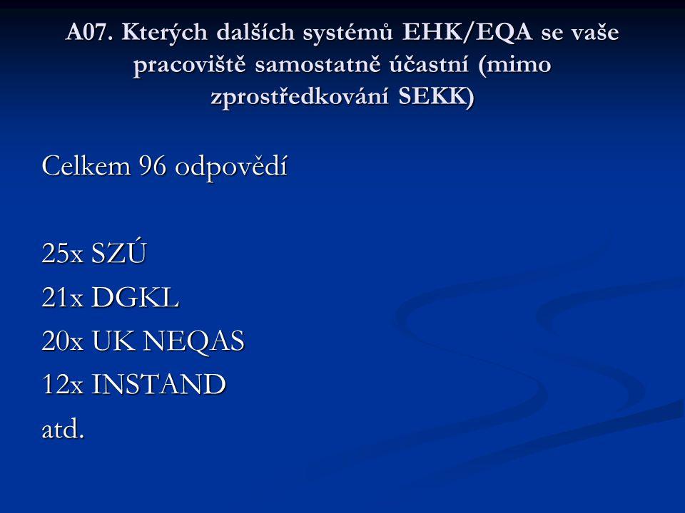 A07. Kterých dalších systémů EHK/EQA se vaše pracoviště samostatně účastní (mimo zprostředkování SEKK) Celkem 96 odpovědí 25x SZÚ 21x DGKL 20x UK NEQA