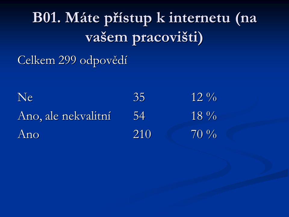 B01. Máte přístup k internetu (na vašem pracovišti) Celkem 299 odpovědí Ne3512 % Ano, ale nekvalitní5418 % Ano21070 %