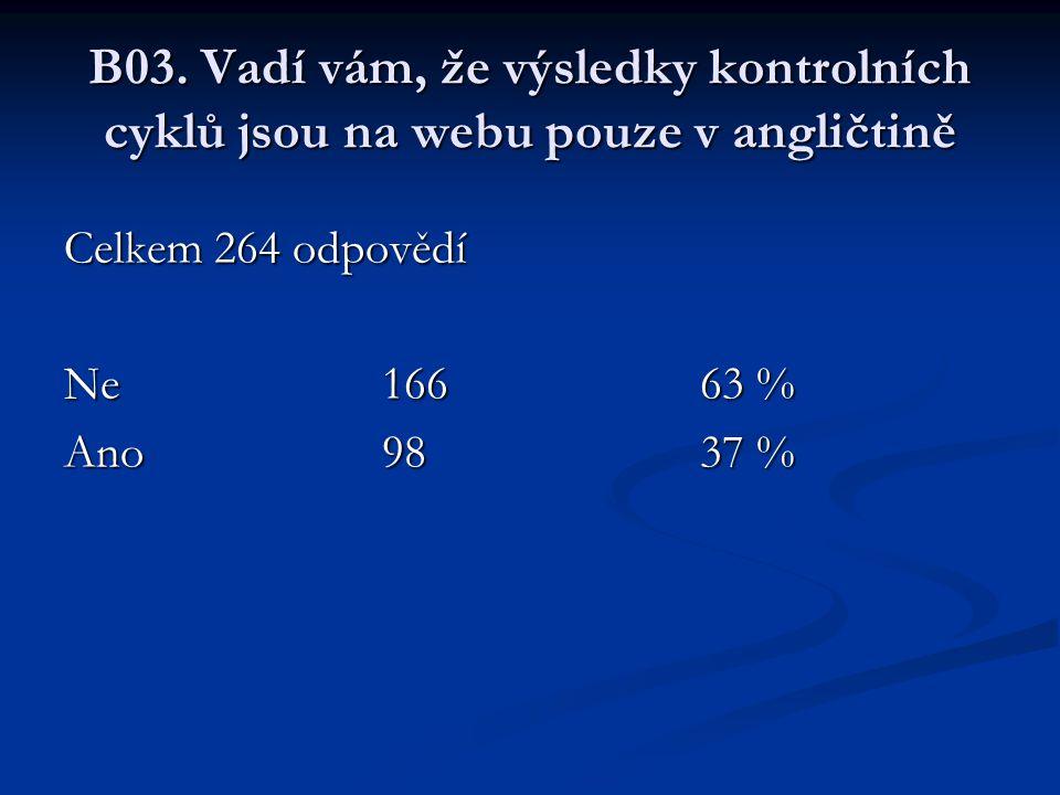 B03. Vadí vám, že výsledky kontrolních cyklů jsou na webu pouze v angličtině Celkem 264 odpovědí Ne16663 % Ano9837 %