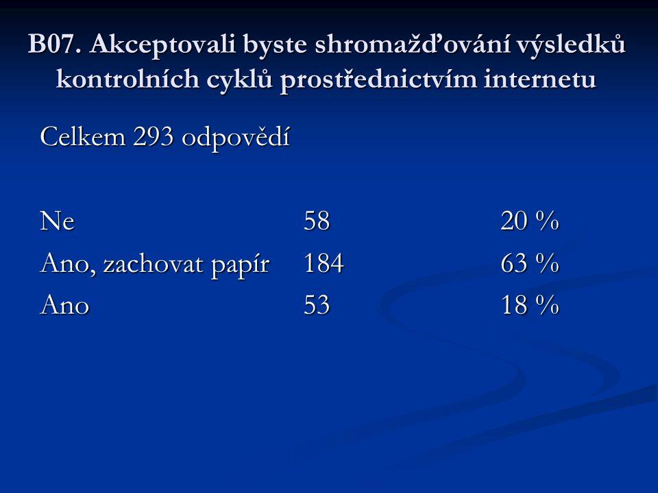B07. Akceptovali byste shromažďování výsledků kontrolních cyklů prostřednictvím internetu Celkem 293 odpovědí Ne5820 % Ano, zachovat papír18463 % Ano5