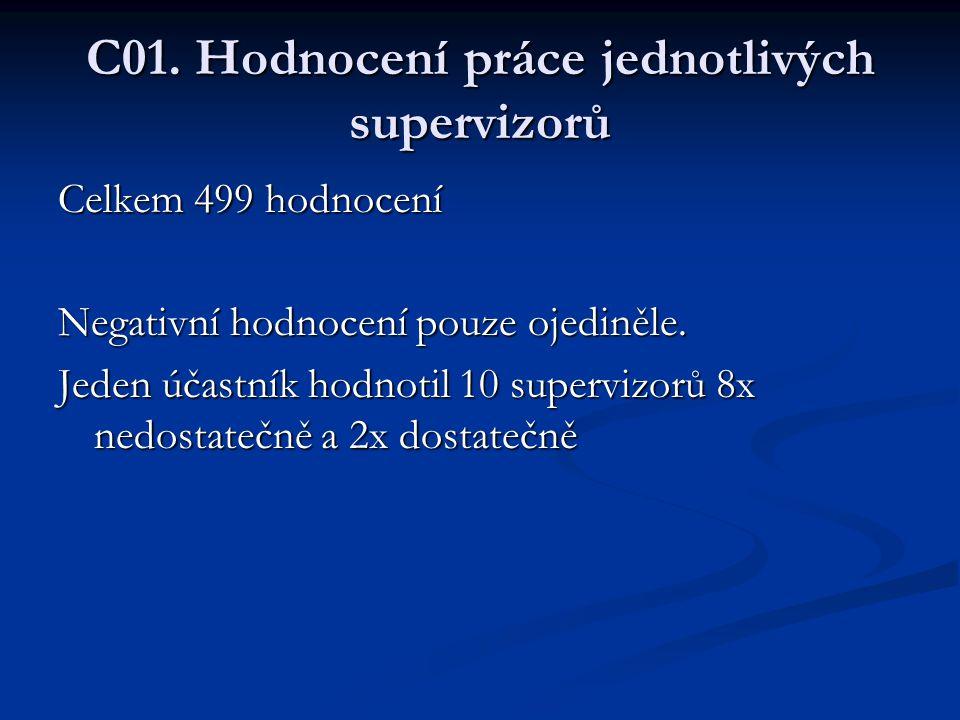 C01. Hodnocení práce jednotlivých supervizorů Celkem 499 hodnocení Negativní hodnocení pouze ojediněle. Jeden účastník hodnotil 10 supervizorů 8x nedo