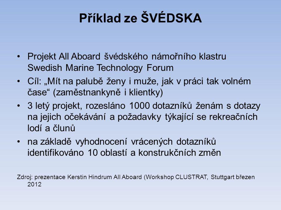 """Příklad ze ŠVÉDSKA Projekt All Aboard švédského námořního klastru Swedish Marine Technology Forum Cíl: """"Mít na palubě ženy i muže, jak v práci tak volném čase (zaměstnankyně i klientky) 3 letý projekt, rozesláno 1000 dotazníků ženám s dotazy na jejich očekávání a požadavky týkající se rekreačních lodí a člunů na základě vyhodnocení vrácených dotazníků identifikováno 10 oblastí a konstrukčních změn Zdroj: prezentace Kerstin Hindrum All Aboard (Workshop CLUSTRAT, Stuttgart březen 2012"""