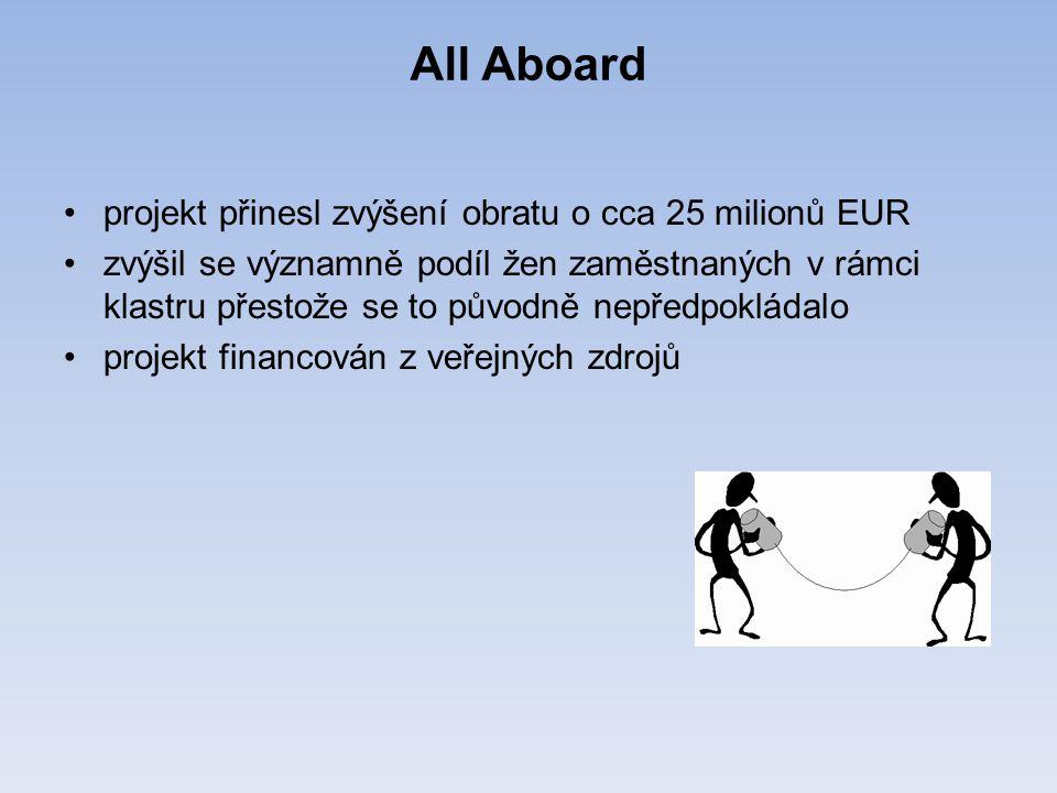 All Aboard projekt přinesl zvýšení obratu o cca 25 milionů EUR zvýšil se významně podíl žen zaměstnaných v rámci klastru přestože se to původně nepředpokládalo projekt financován z veřejných zdrojů