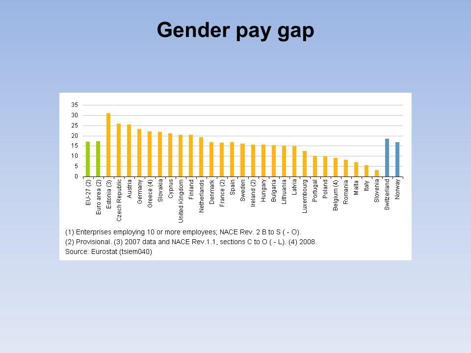 Podíl žen v sektorech národního hospodářství zdravotnictví a sociální činnost 79,0 % školství 76,5 % finanční zprostředkování 61,8 % pohostinství a ubytování 54,1 % (ČSÚ: Zaostřeno na ženy, na muže r.