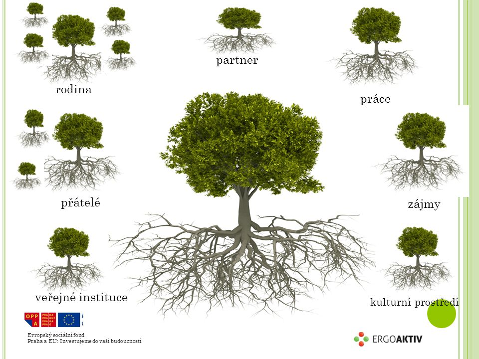 Evropský sociální fond Praha a EU: Investujeme do vaší budoucnosti rodina přátelé partner práce zájmy kulturní prostředí veřejné instituce