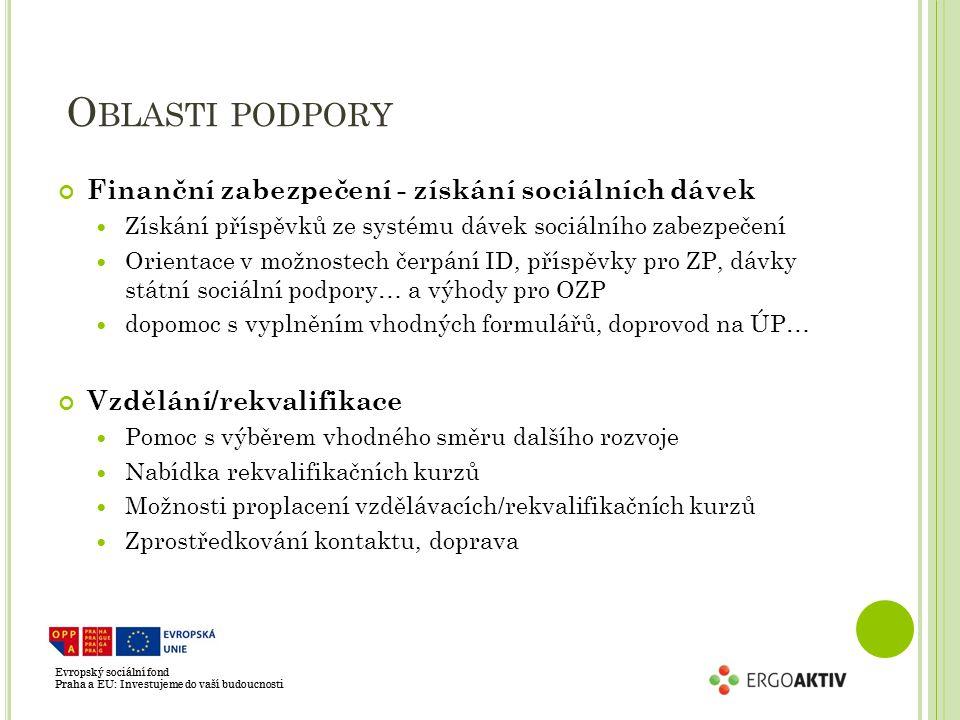 Evropský sociální fond Praha a EU: Investujeme do vaší budoucnosti O BLASTI PODPORY Finanční zabezpečení - získání sociálních dávek Získání příspěvků ze systému dávek sociálního zabezpečení Orientace v možnostech čerpání ID, příspěvky pro ZP, dávky státní sociální podpory… a výhody pro OZP dopomoc s vyplněním vhodných formulářů, doprovod na ÚP… Vzdělání/rekvalifikace Pomoc s výběrem vhodného směru dalšího rozvoje Nabídka rekvalifikačních kurzů Možnosti proplacení vzdělávacích/rekvalifikačních kurzů Zprostředkování kontaktu, doprava Evropský sociální fond Praha a EU: Investujeme do vaší budoucnosti