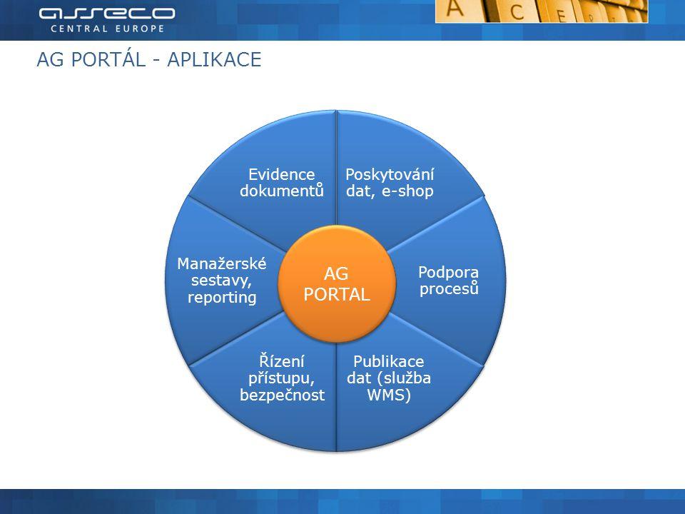 AG PORTÁL - APLIKACE Poskytování dat, e-shop Podpora procesů Publikace dat (služba WMS) Řízení přístupu, bezpečnost Manažerské sestavy, reporting Evidence dokumentů AG PORTAL