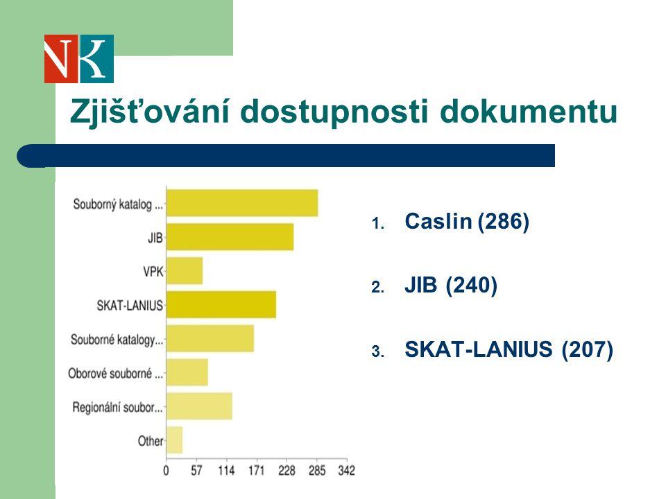 Zjišťování dostupnosti dokumentu 1. Caslin (286) 2. JIB (240) 3. SKAT-LANIUS (207)