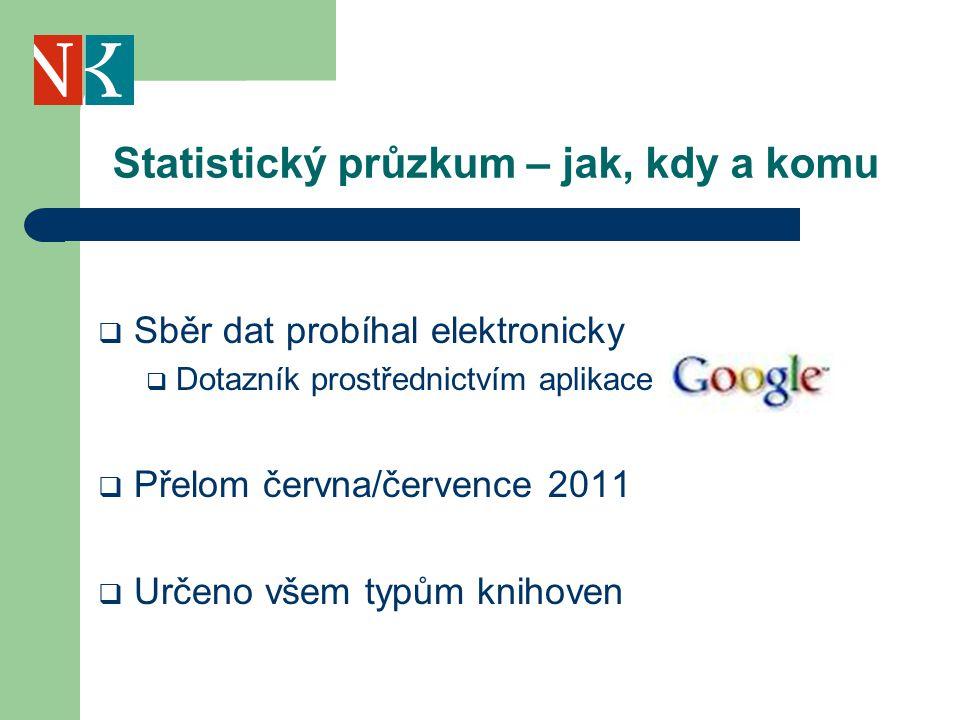 Statistický průzkum – jak, kdy a komu  Sběr dat probíhal elektronicky  Dotazník prostřednictvím aplikace  Přelom června/července 2011  Určeno všem typům knihoven