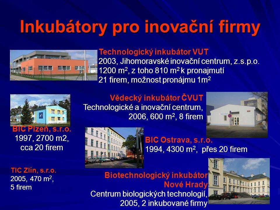 Inkubátory pro inovační firmy Technologický inkubátor VUT 2003, Jihomoravské inovační centrum, z.s.p.o. 1200 m 2, z toho 810 m 2 k pronajmutí 21 firem