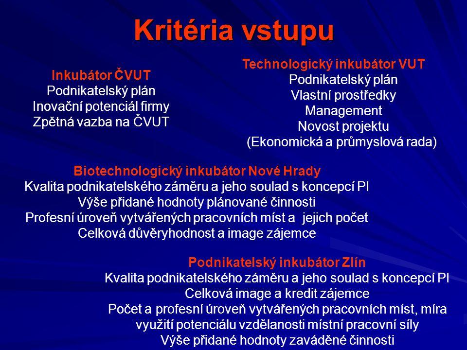 Kritéria vstupu Technologický inkubátor VUT Podnikatelský plán Vlastní prostředky Management Novost projektu (Ekonomická a průmyslová rada) Inkubátor ČVUT Podnikatelský plán Inovační potenciál firmy Zpětná vazba na ČVUT Biotechnologický inkubátor Nové Hrady Kvalita podnikatelského záměru a jeho soulad s koncepcí PI Výše přidané hodnoty plánované činnosti Profesní úroveň vytvářených pracovních míst a jejich počet Celková důvěryhodnost a image zájemce Podnikatelský inkubátor Zlín Kvalita podnikatelského záměru a jeho soulad s koncepcí PI Celková image a kredit zájemce Počet a profesní úroveň vytvářených pracovních míst, míra využití potenciálu vzdělanosti místní pracovní síly Výše přidané hodnoty zaváděné činnosti