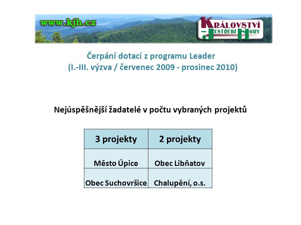 Nejúspěšnější žadatelé v počtu vybraných projektů Čerpání dotací z programu Leader (I.-III. výzva / červenec 2009 - prosinec 2010) 3 projekty2 projekt
