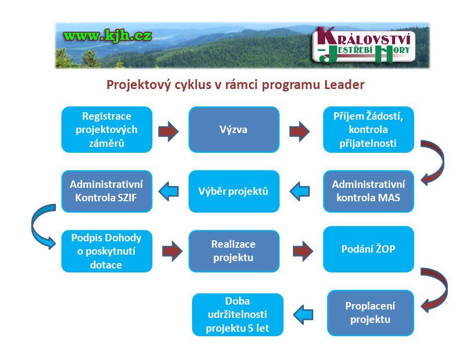 Projektový cyklus v rámci programu Leader Registrace projektových záměrů Výzva Příjem Žádostí, kontrola přijatelnosti Administrativní Kontrola SZIF Vý
