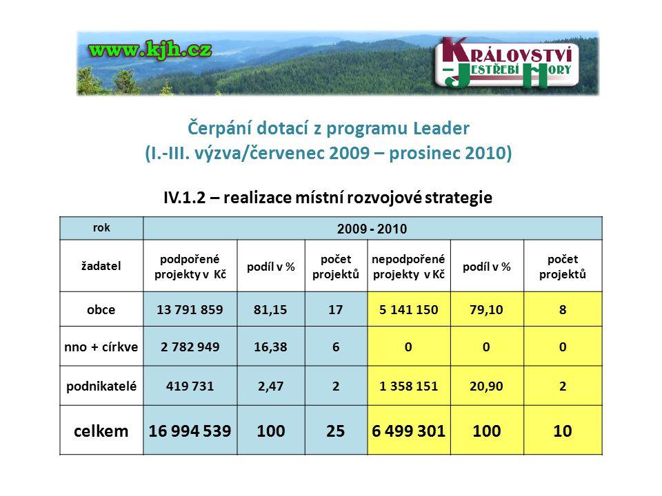Čerpání dotací z programu Leader (I.-III. výzva/červenec 2009 – prosinec 2010) IV.1.2 – realizace místní rozvojové strategie
