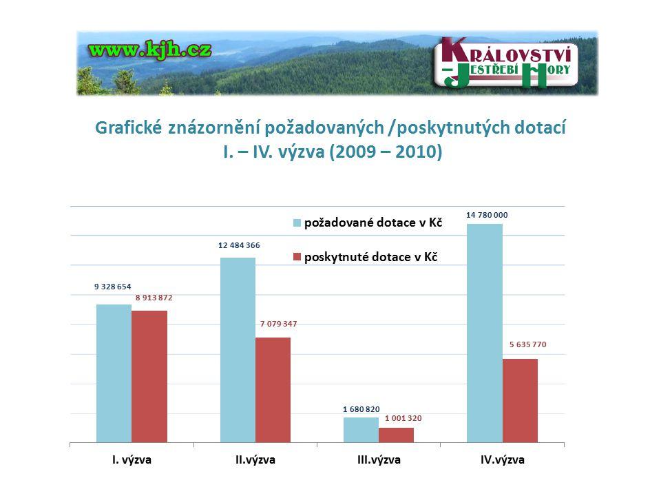 Grafické znázornění požadovaných /poskytnutých dotací I. – IV. výzva (2009 – 2010)