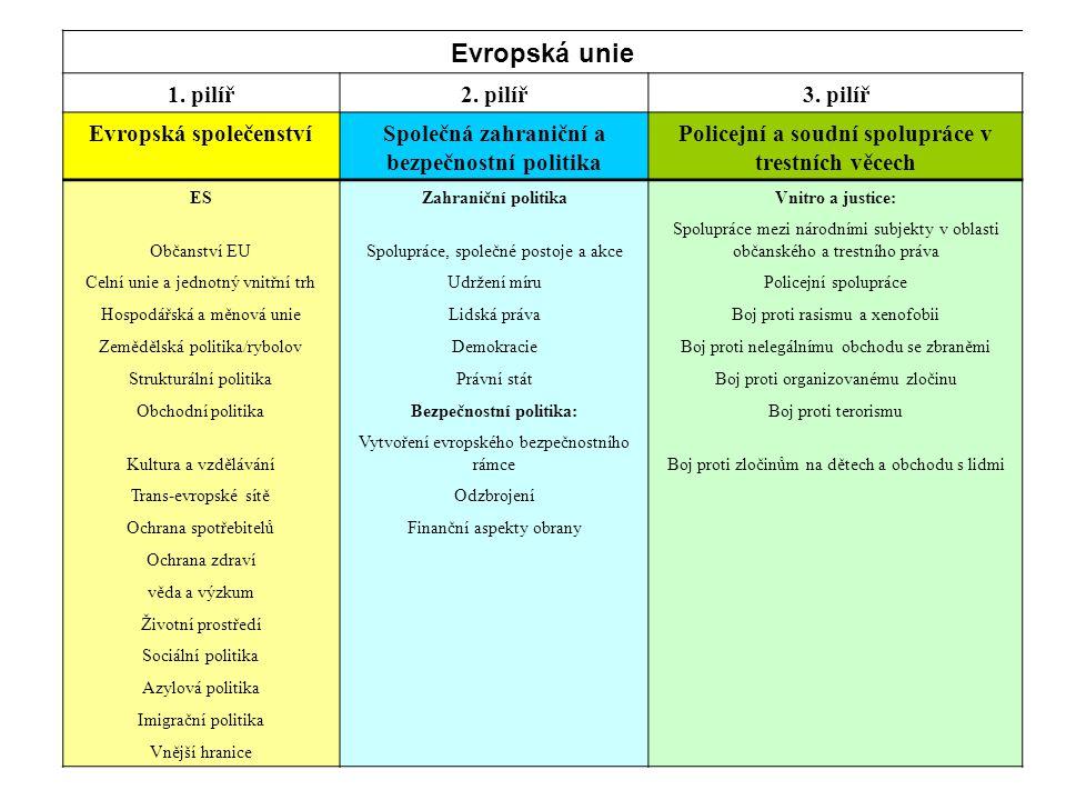 Evropská unie 1. pilíř2. pilíř3.
