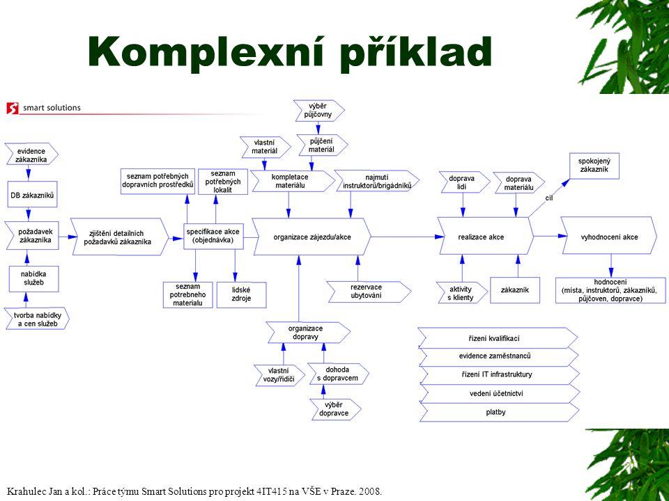 Komplexní příklad Krahulec Jan a kol.: Práce týmu Smart Solutions pro projekt 4IT415 na VŠE v Praze. 2008.