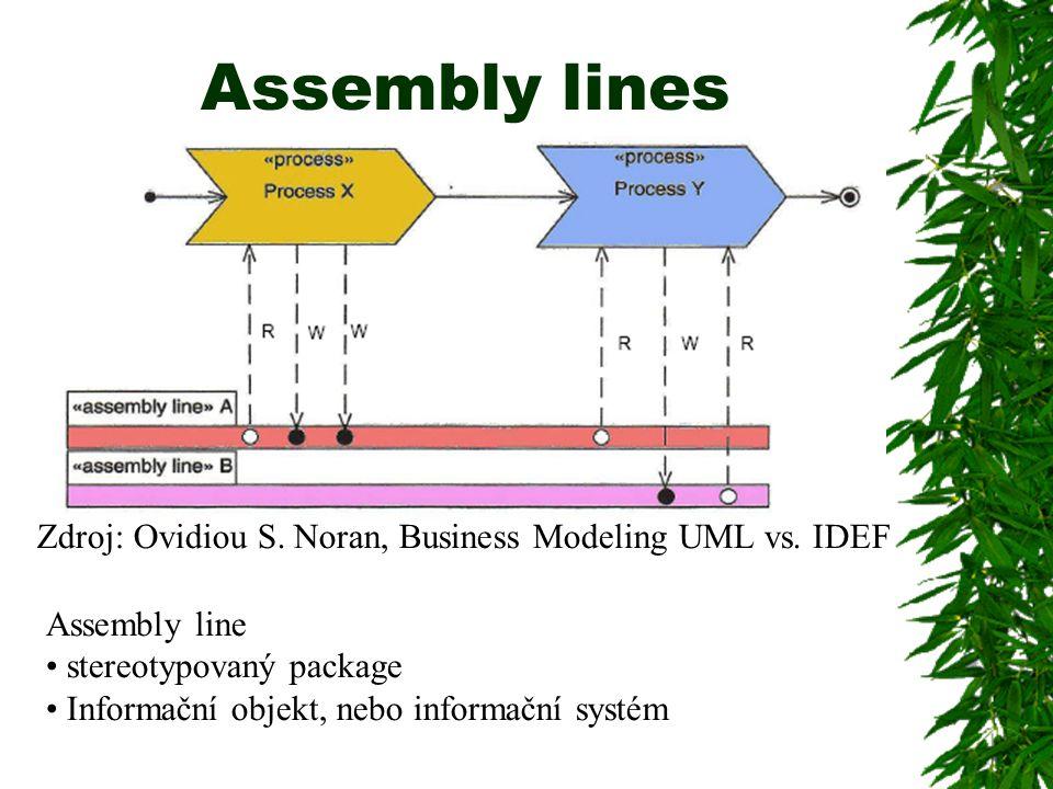 Assembly lines Assembly line stereotypovaný package Informační objekt, nebo informační systém Zdroj: Ovidiou S. Noran, Business Modeling UML vs. IDEF
