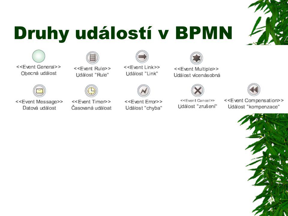 Druhy událostí v BPMN
