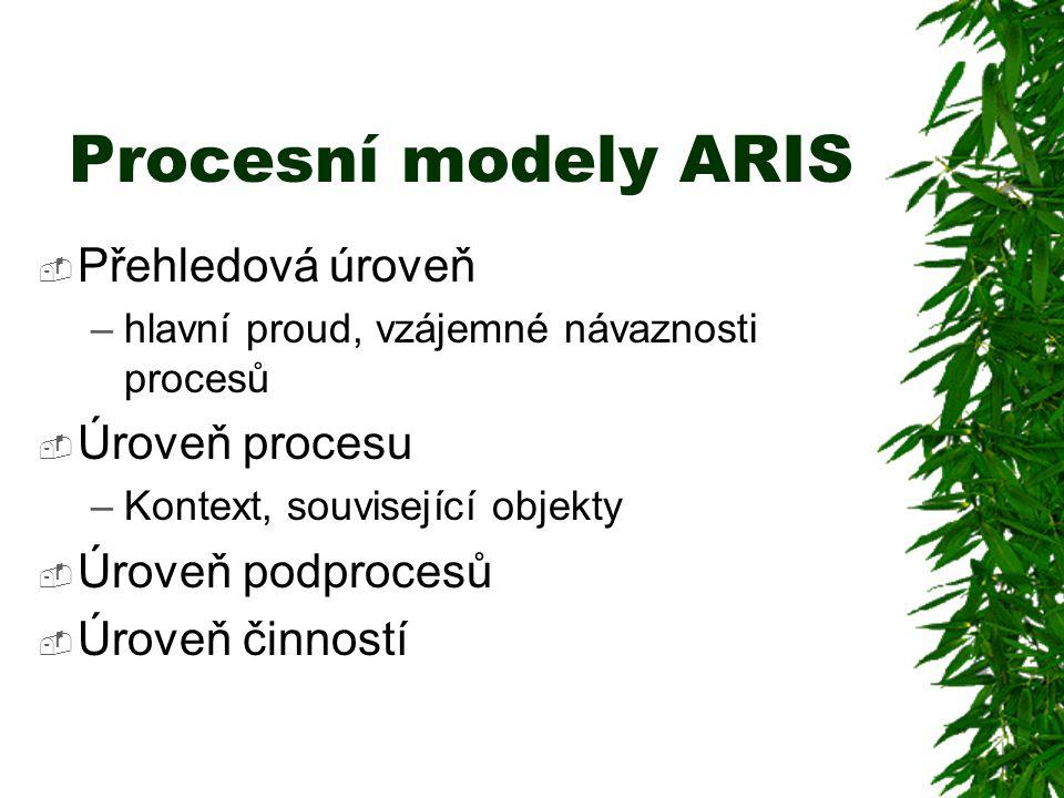 Procesní modely ARIS  Přehledová úroveň –hlavní proud, vzájemné návaznosti procesů  Úroveň procesu –Kontext, související objekty  Úroveň podprocesů  Úroveň činností