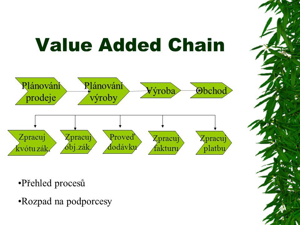 Value Added Chain Plánování prodeje Plánování výroby VýrobaObchod Zpracuj kvótu zák. Zpracuj obj.zák. Proveď dodávku Zpracuj fakturu Zpracuj platbu Př
