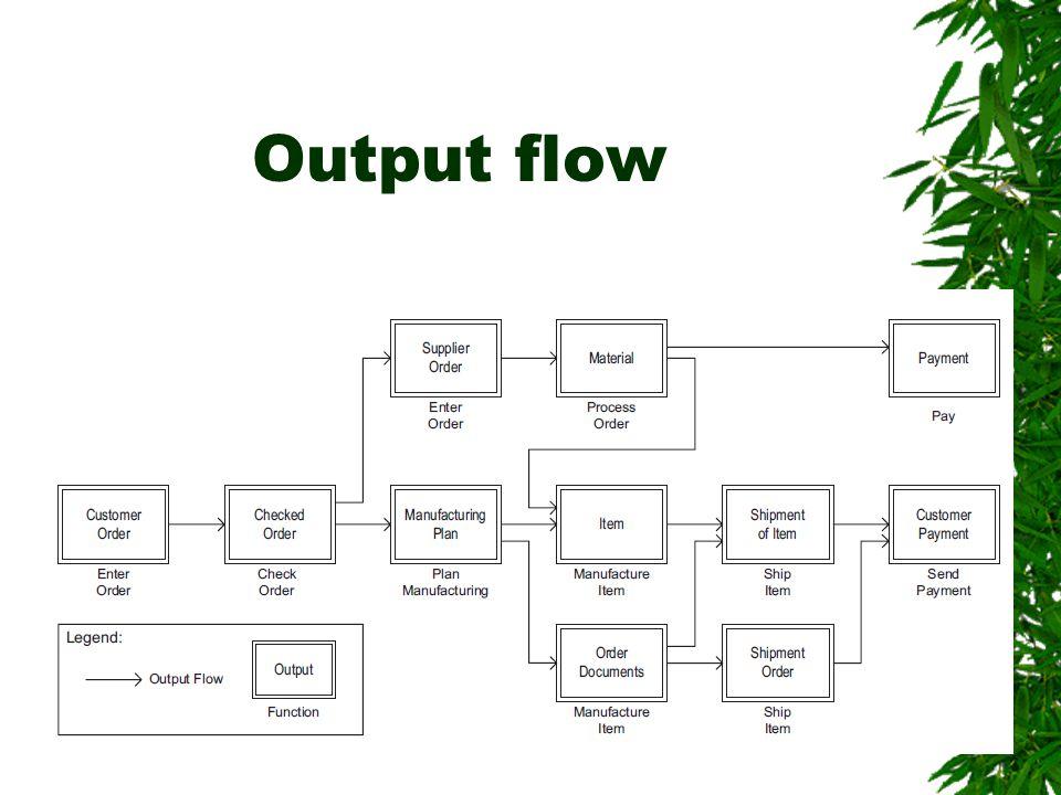 Output flow