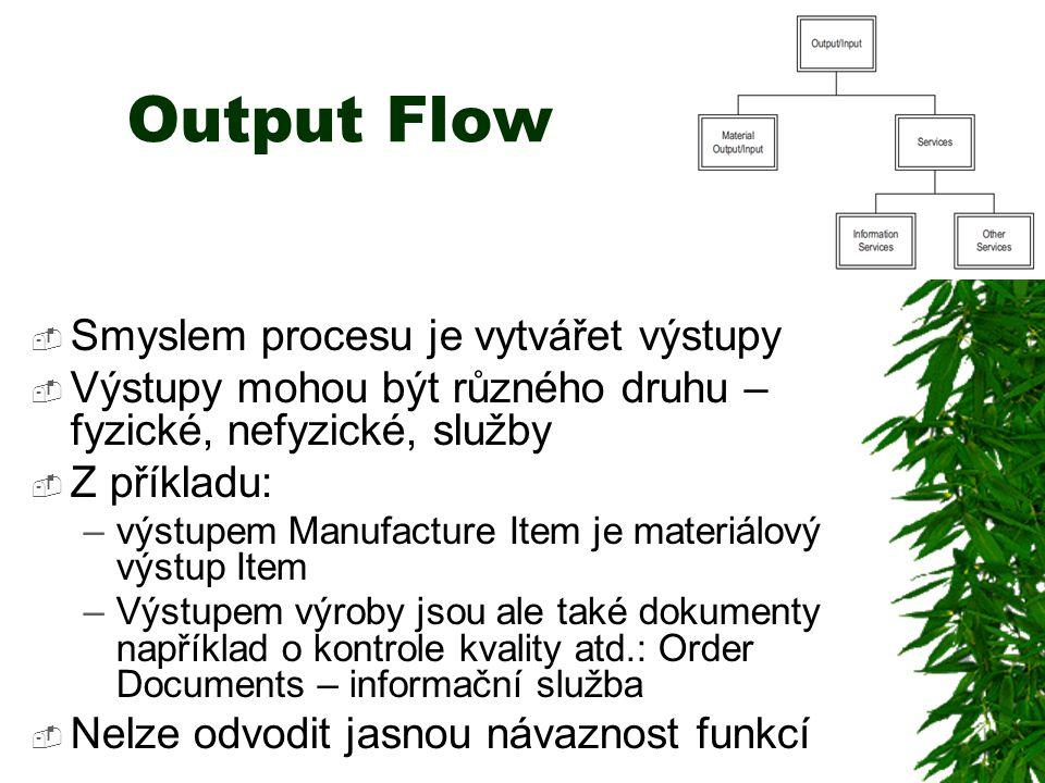 Output Flow  Smyslem procesu je vytvářet výstupy  Výstupy mohou být různého druhu – fyzické, nefyzické, služby  Z příkladu: –výstupem Manufacture Item je materiálový výstup Item –Výstupem výroby jsou ale také dokumenty například o kontrole kvality atd.: Order Documents – informační služba  Nelze odvodit jasnou návaznost funkcí