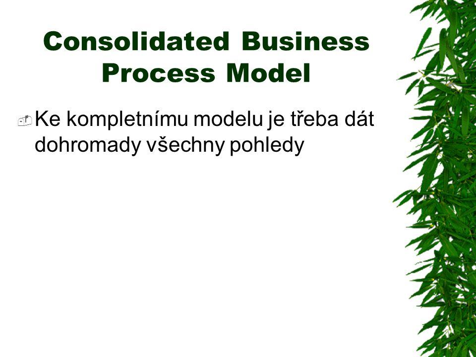  Ke kompletnímu modelu je třeba dát dohromady všechny pohledy