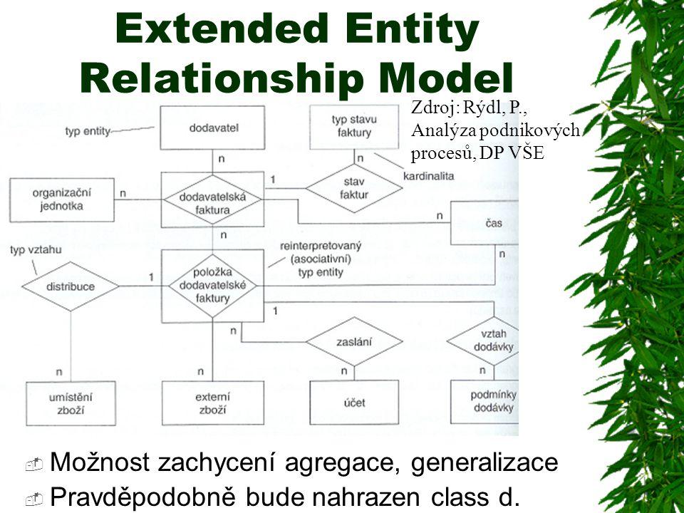 Extended Entity Relationship Model  Možnost zachycení agregace, generalizace  Pravděpodobně bude nahrazen class d. Zdroj: Rýdl, P., Analýza podnikov