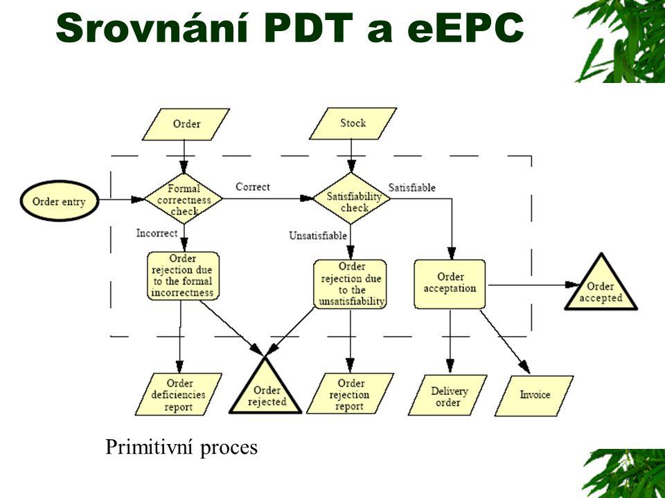 Srovnání PDT a eEPC Primitivní proces