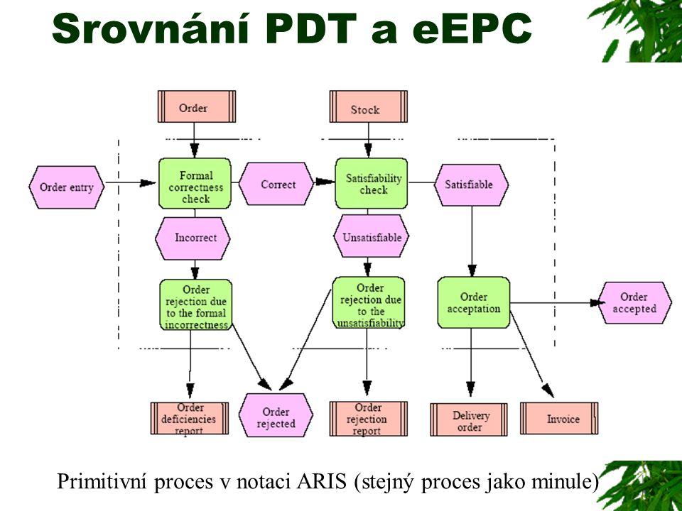 Primitivní proces v notaci ARIS (stejný proces jako minule) Srovnání PDT a eEPC