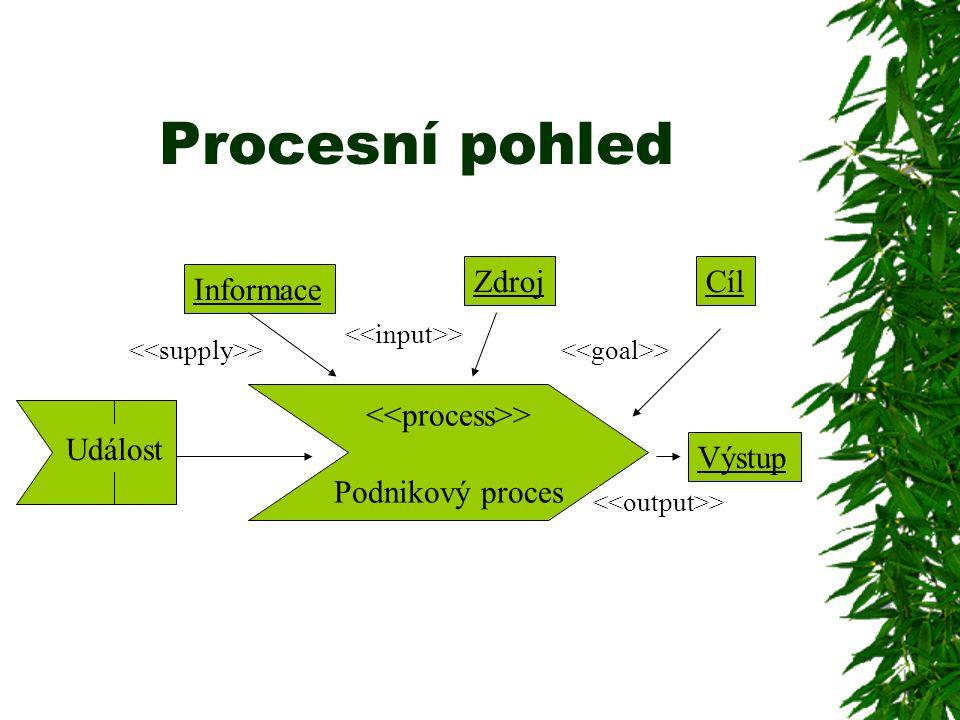 Procesní pohled > Podnikový proces Událost Informace ZdrojCíl Výstup >