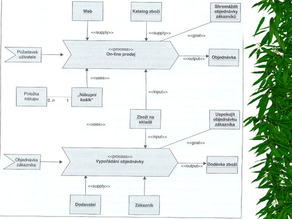 Consolidated Business Process Model