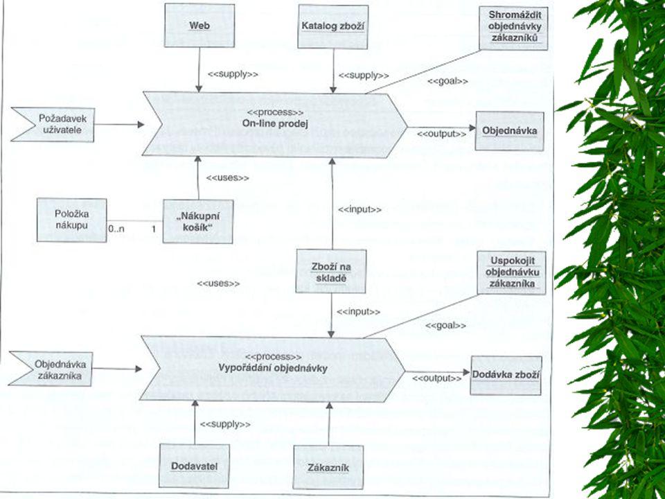 Typy workflow  Administrativní –Rutinní činnosti, standardizované formuláře –Obecná představa o běžných agendách  Ad hoc –Musí být snadná definovatelnost procesů  Produkční –Hlavní, dobře strukturované procesy –Přesná definice  Kolaborativní –Zaměření na spolupráci