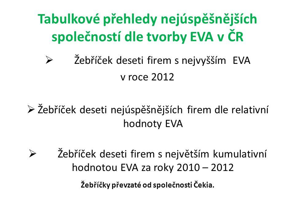 Tabulkové přehledy nejúspěšnějších společností dle tvorby EVA v ČR  Žebříček deseti firem s nejvyšším EVA v roce 2012  Žebříček deseti nejúspěšnějších firem dle relativní hodnoty EVA  Žebříček deseti firem s největším kumulativní hodnotou EVA za roky 2010 – 2012 Žebříčky převzaté od společnosti Čekia.