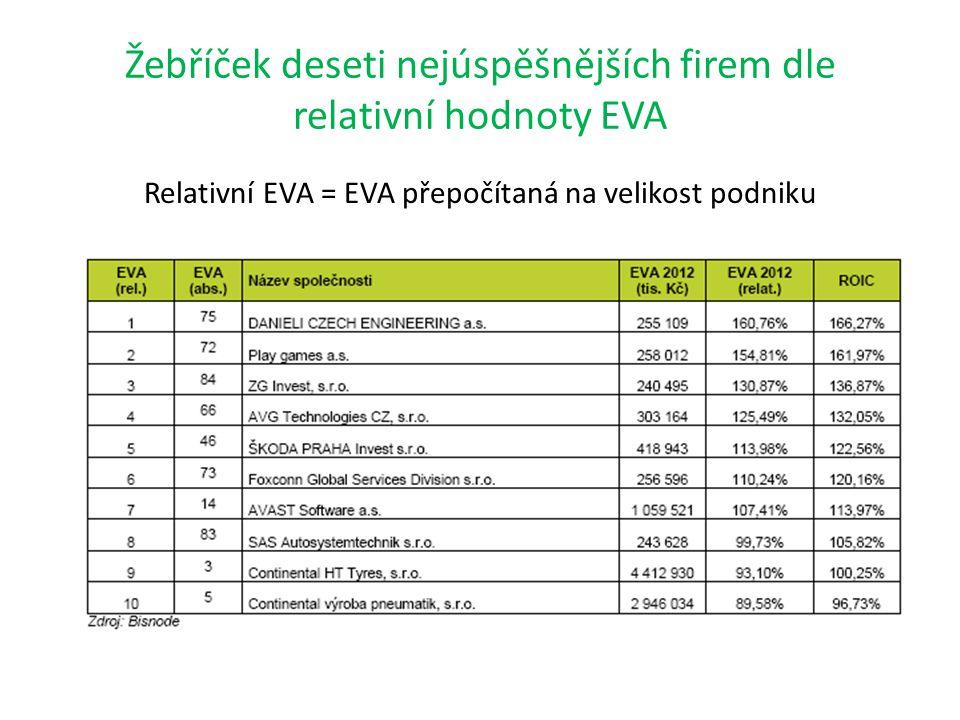 Žebříček deseti nejúspěšnějších firem dle relativní hodnoty EVA Relativní EVA = EVA přepočítaná na velikost podniku