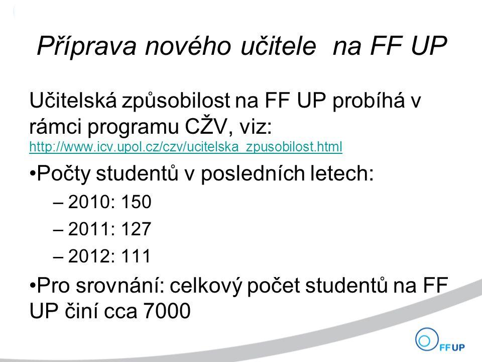 Příprava nového učitele na FF UP Učitelská způsobilost na FF UP probíhá v rámci programu CŽV, viz: http://www.icv.upol.cz/czv/ucitelska_zpusobilost.html http://www.icv.upol.cz/czv/ucitelska_zpusobilost.html Počty studentů v posledních letech: –2010: 150 –2011: 127 –2012: 111 Pro srovnání: celkový počet studentů na FF UP činí cca 7000