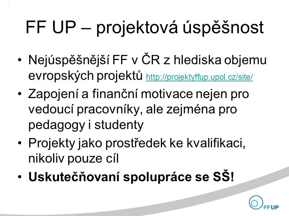FF UP – projektová úspěšnost Nejúspěšnější FF v ČR z hlediska objemu evropských projektů http://projektyffup.upol.cz/site/ http://projektyffup.upol.cz/site/ Zapojení a finanční motivace nejen pro vedoucí pracovníky, ale zejména pro pedagogy i studenty Projekty jako prostředek ke kvalifikaci, nikoliv pouze cíl Uskutečňovaní spolupráce se SŠ!