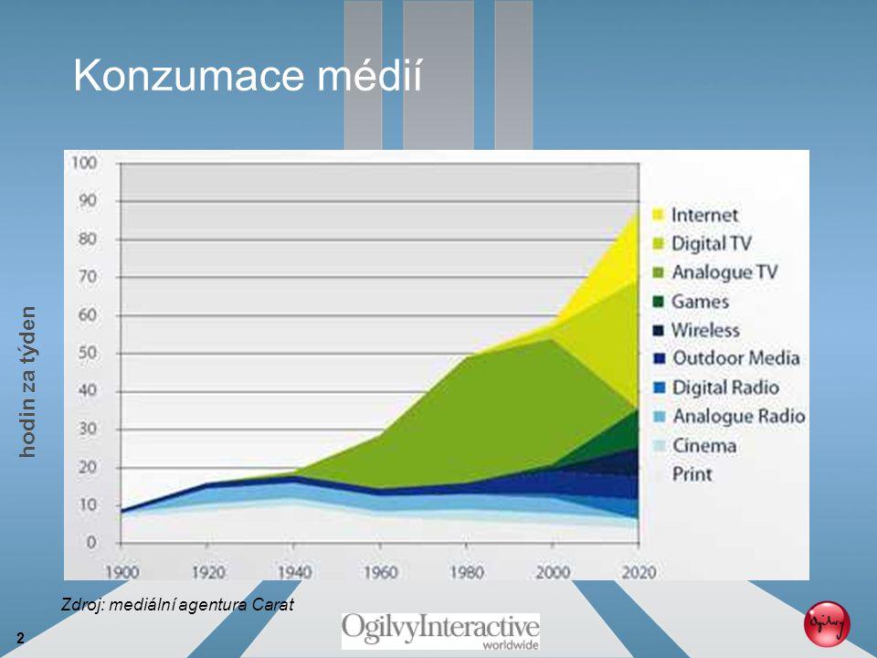 """3 Tradiční pohled na """"konzumaci online média"""