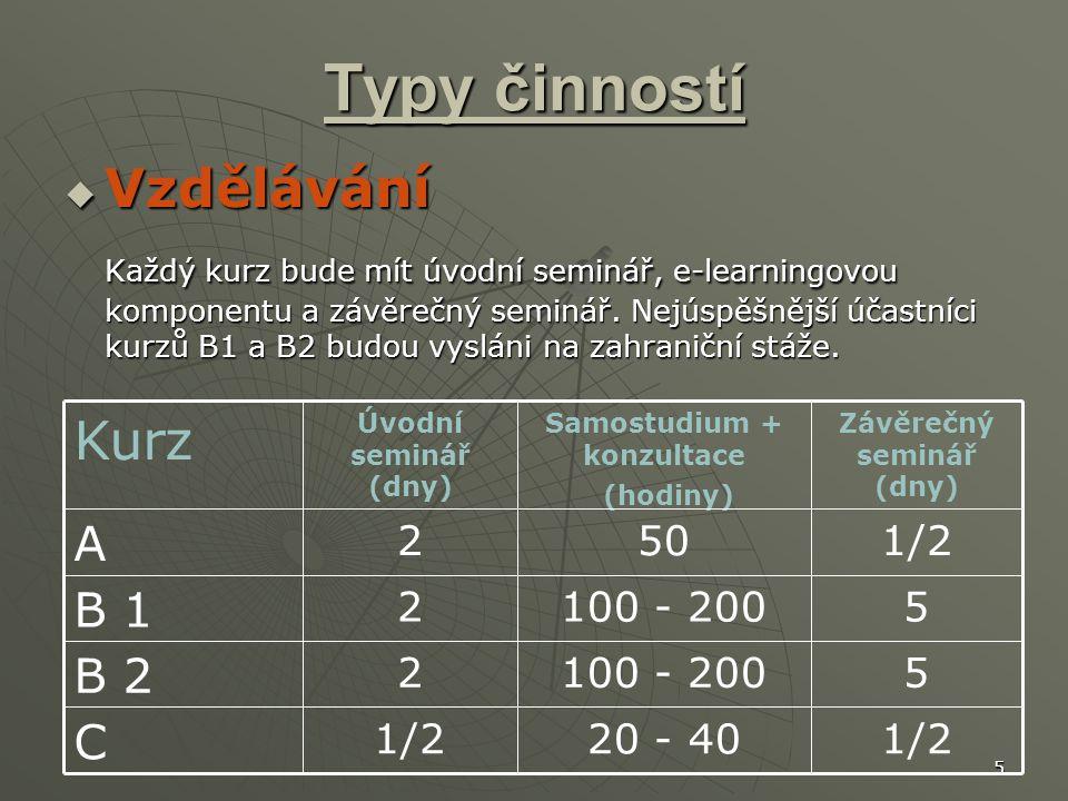 5 Typy činností  Vzdělávání Každý kurz bude mít úvodní seminář, e-learningovou komponentu a závěrečný seminář.